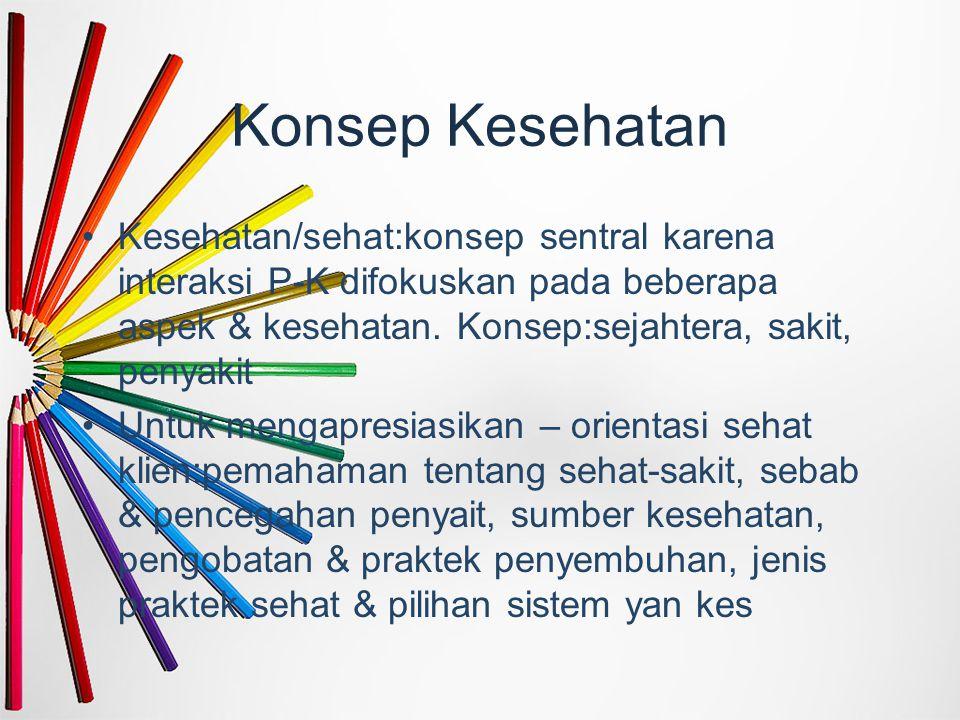 Konsep Kesehatan Kesehatan/sehat:konsep sentral karena interaksi P-K difokuskan pada beberapa aspek & kesehatan. Konsep:sejahtera, sakit, penyakit Unt