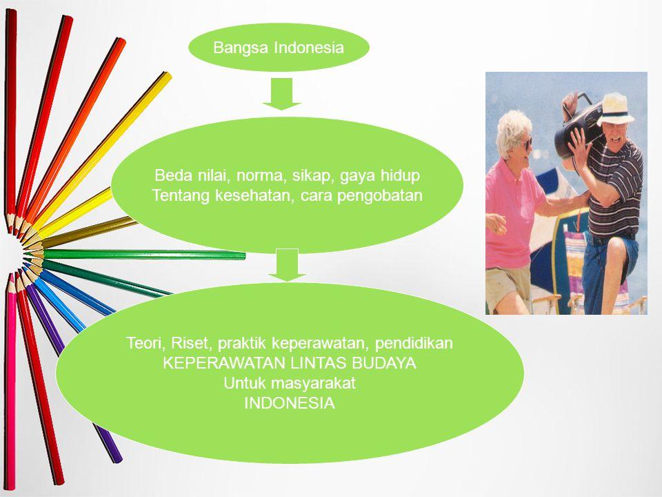 Bangsa Indonesia Teori, Riset, praktik keperawatan, pendidikan KEPERAWATAN LINTAS BUDAYA Untuk masyarakat INDONESIA Beda nilai, norma, sikap, gaya hid
