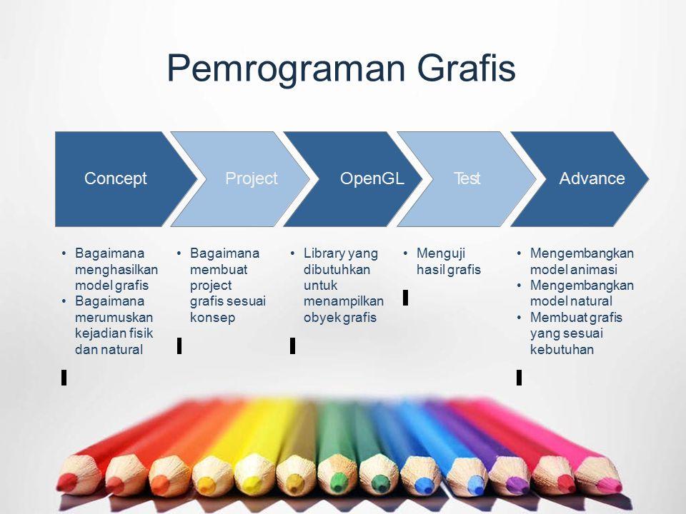 Pemrograman Grafis Bagaimana menghasilkan model grafis Bagaimana merumuskan kejadian fisik dan natural Bagaimana membuat project grafis sesuai konsep