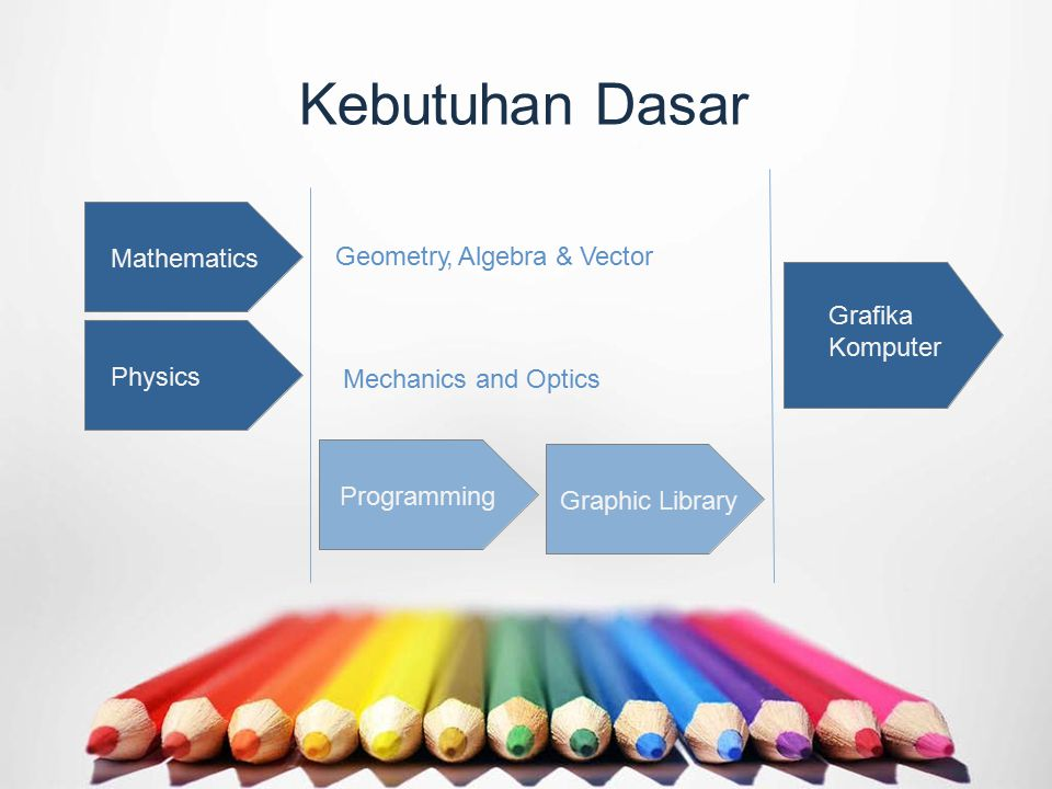 Kebutuhan Dasar Mathematics Physics Programming Graphic Library Grafika Komputer Geometry, Algebra & Vector Mechanics and Optics