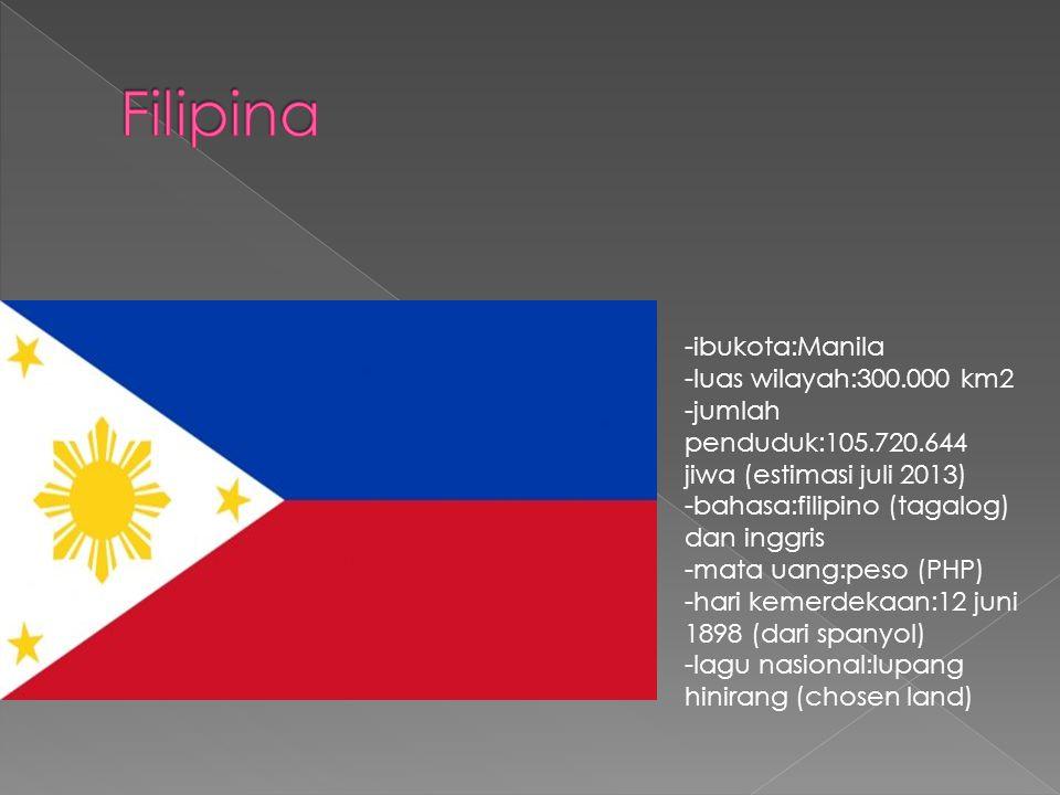 -ibukota:Manila -luas wilayah:300.000 km2 -jumlah penduduk:105.720.644 jiwa (estimasi juli 2013) -bahasa:filipino (tagalog) dan inggris -mata uang:peso (PHP) -hari kemerdekaan:12 juni 1898 (dari spanyol) -lagu nasional:lupang hinirang (chosen land)