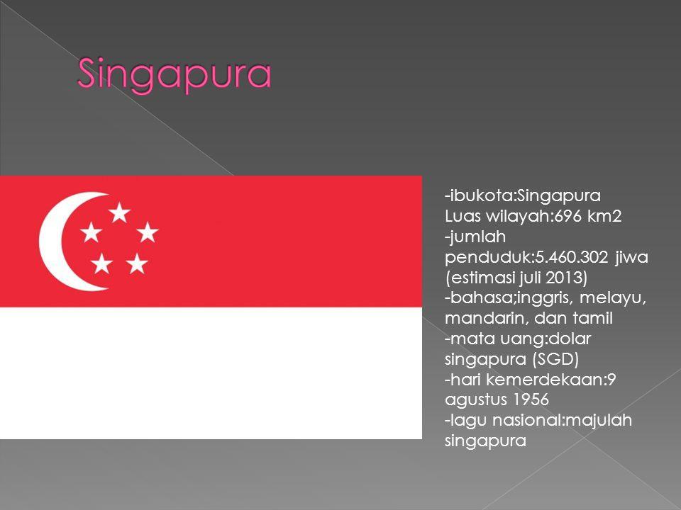 -ibukota:Singapura Luas wilayah:696 km2 -jumlah penduduk:5.460.302 jiwa (estimasi juli 2013) -bahasa;inggris, melayu, mandarin, dan tamil -mata uang:dolar singapura (SGD) -hari kemerdekaan:9 agustus 1956 -lagu nasional:majulah singapura