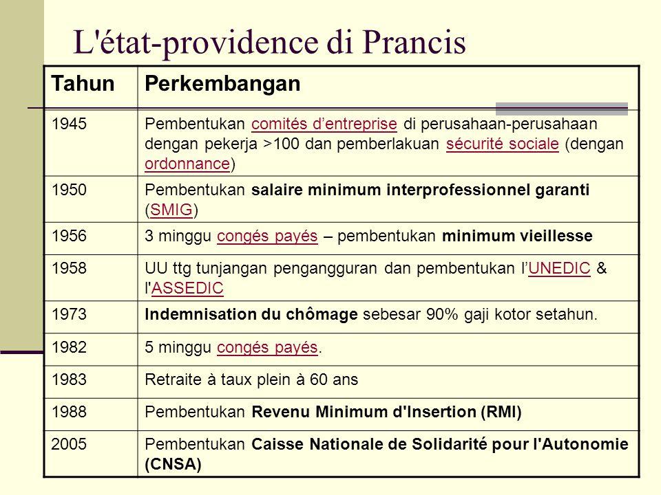 Sejarah État providence di Prancis Melalui pembentukan Sécurité sociale thn 1945, Prancis memberlakukan sistem sosial model beveridgien & bismarckien.