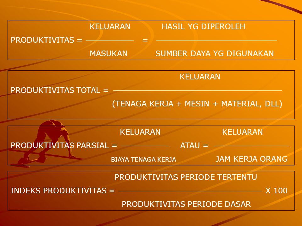KELUARANHASIL YG DIPEROLEH PRODUKTIVITAS = = MASUKAN SUMBER DAYA YG DIGUNAKAN KELUARAN PRODUKTIVITAS TOTAL = (TENAGA KERJA + MESIN + MATERIAL, DLL) KELUARANKELUARAN PRODUKTIVITAS PARSIAL = ATAU = BIAYA TENAGA KERJA JAM KERJA ORANG PRODUKTIVITAS PERIODE TERTENTU INDEKS PRODUKTIVITAS = X 100 PRODUKTIVITAS PERIODE DASAR