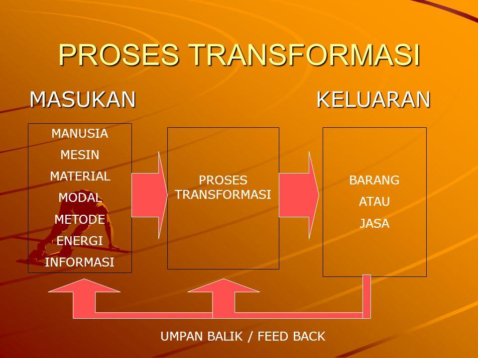 PROSES TRANSFORMASI MASUKANKELUARAN MANUSIA MESIN MATERIAL MODAL METODE ENERGI INFORMASI PROSES TRANSFORMASI BARANG ATAU JASA UMPAN BALIK / FEED BACK