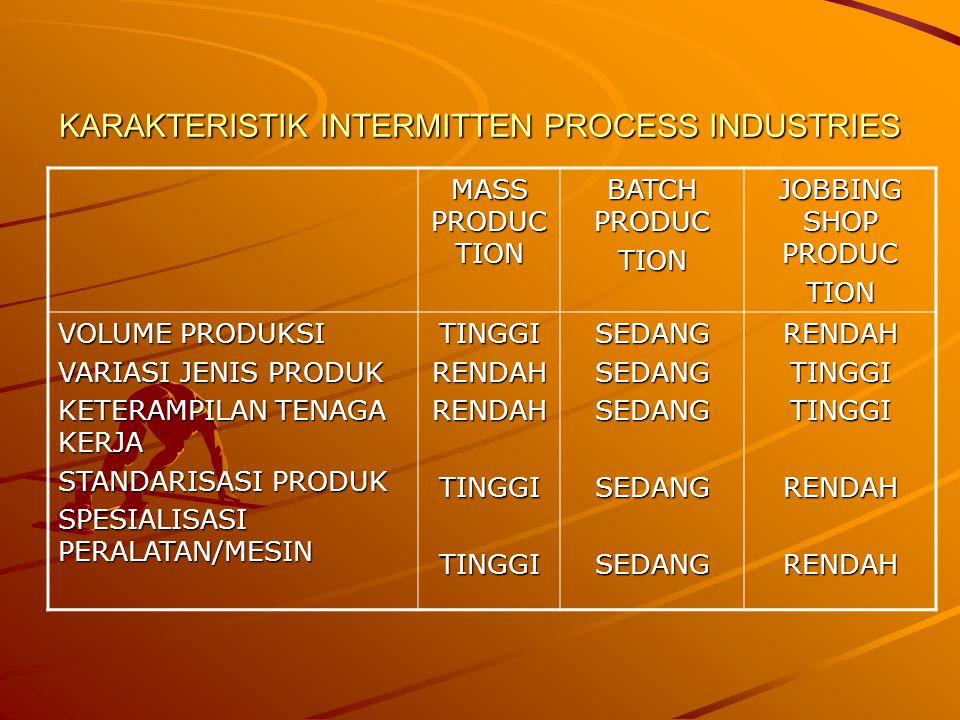 KARAKTERISTIK INTERMITTEN PROCESS INDUSTRIES MASS PRODUC TION BATCH PRODUC TION JOBBING SHOP PRODUC TION VOLUME PRODUKSI VARIASI JENIS PRODUK KETERAMPILAN TENAGA KERJA STANDARISASI PRODUK SPESIALISASI PERALATAN/MESIN TINGGIRENDAHRENDAHTINGGITINGGISEDANGSEDANGSEDANGSEDANGSEDANGRENDAHTINGGITINGGIRENDAHRENDAH