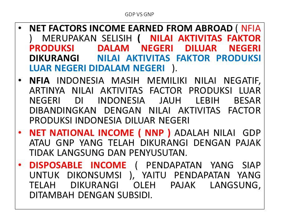 GDP VS GNP NET FACTORS INCOME EARNED FROM ABROAD ( NFIA ) MERUPAKAN SELISIH ( NILAI AKTIVITAS FAKTOR PRODUKSI DALAM NEGERI DILUAR NEGERI DIKURANGI NIL