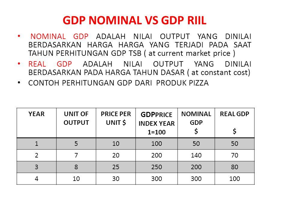 GDP NOMINAL VS GDP RIIL NOMINAL GDP ADALAH NILAI OUTPUT YANG DINILAI BERDASARKAN HARGA HARGA YANG TERJADI PADA SAAT TAHUN PERHITUNGAN GDP TSB ( at cur
