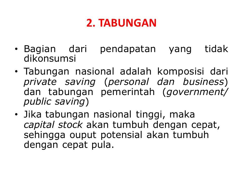 2. TABUNGAN Bagian dari pendapatan yang tidak dikonsumsi Tabungan nasional adalah komposisi dari private saving (personal dan business) dan tabungan p