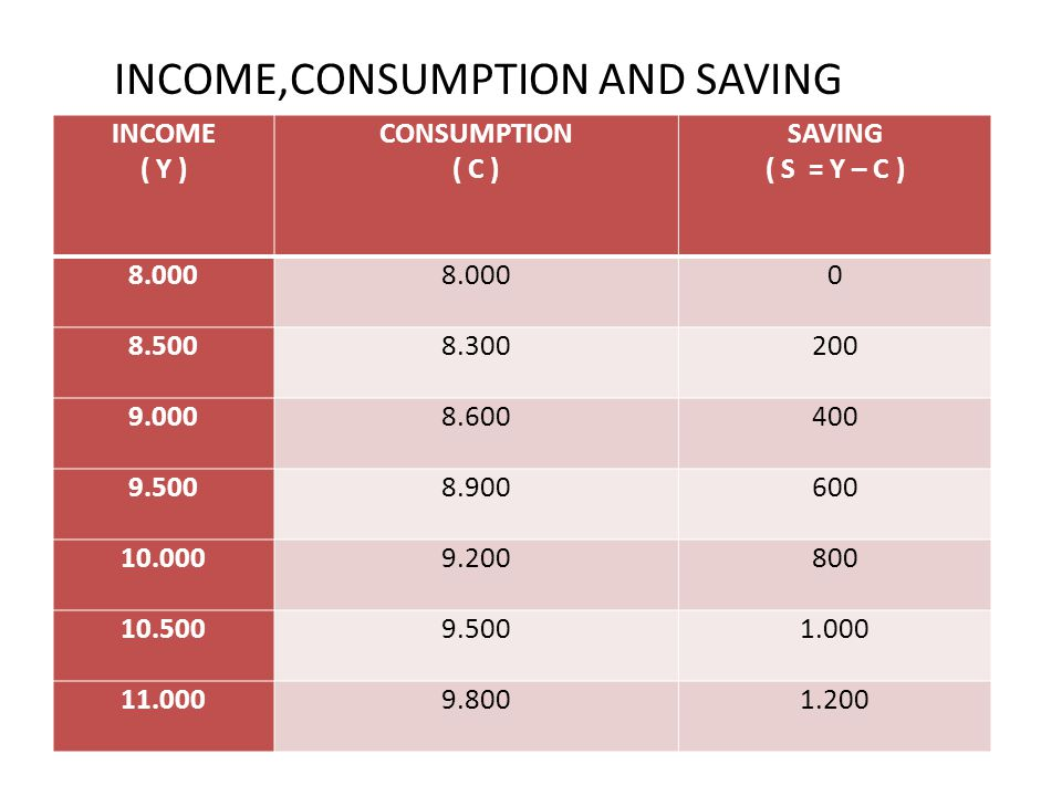 29 INCOME,CONSUMPTION AND SAVING INCOME ( Y ) CONSUMPTION ( C ) SAVING ( S = Y – C ) 8.000 0 8.5008.300200 9.0008.600400 9.5008.900600 10.0009.200800 10.5009.5001.000 11.0009.8001.200