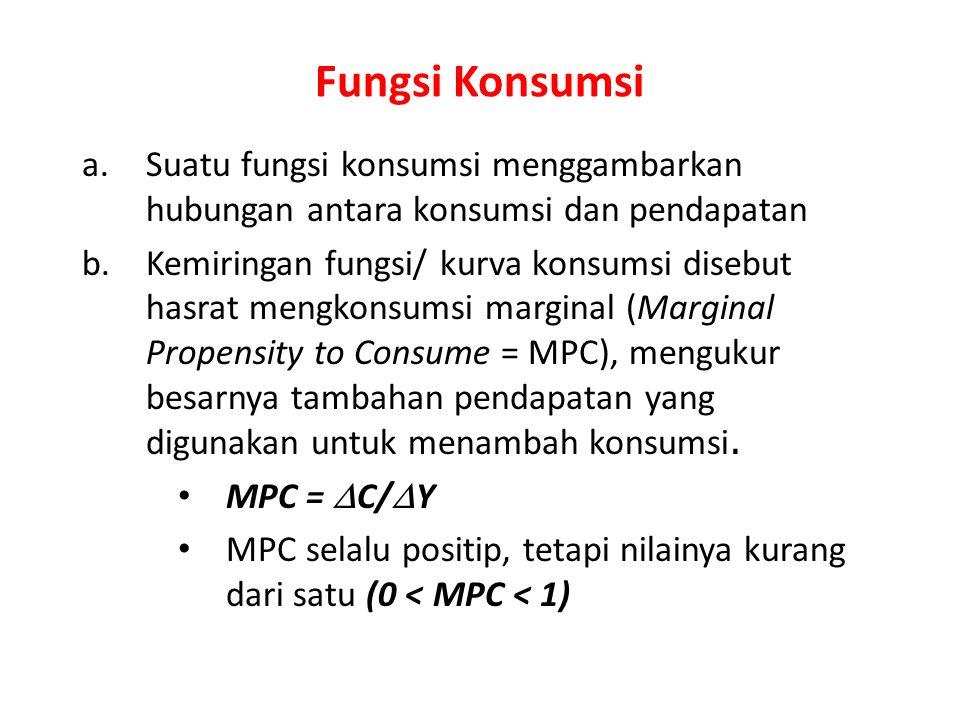 Fungsi Konsumsi a.Suatu fungsi konsumsi menggambarkan hubungan antara konsumsi dan pendapatan b.Kemiringan fungsi/ kurva konsumsi disebut hasrat mengk