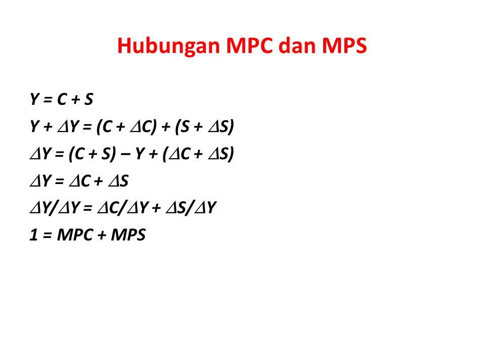 Hubungan MPC dan MPS Y = C + S Y +  Y = (C +  C) + (S +  S)  Y = (C + S) – Y + (  C +  S)  Y =  C +  S  Y/  Y =  C/  Y +  S/  Y 1 = MPC