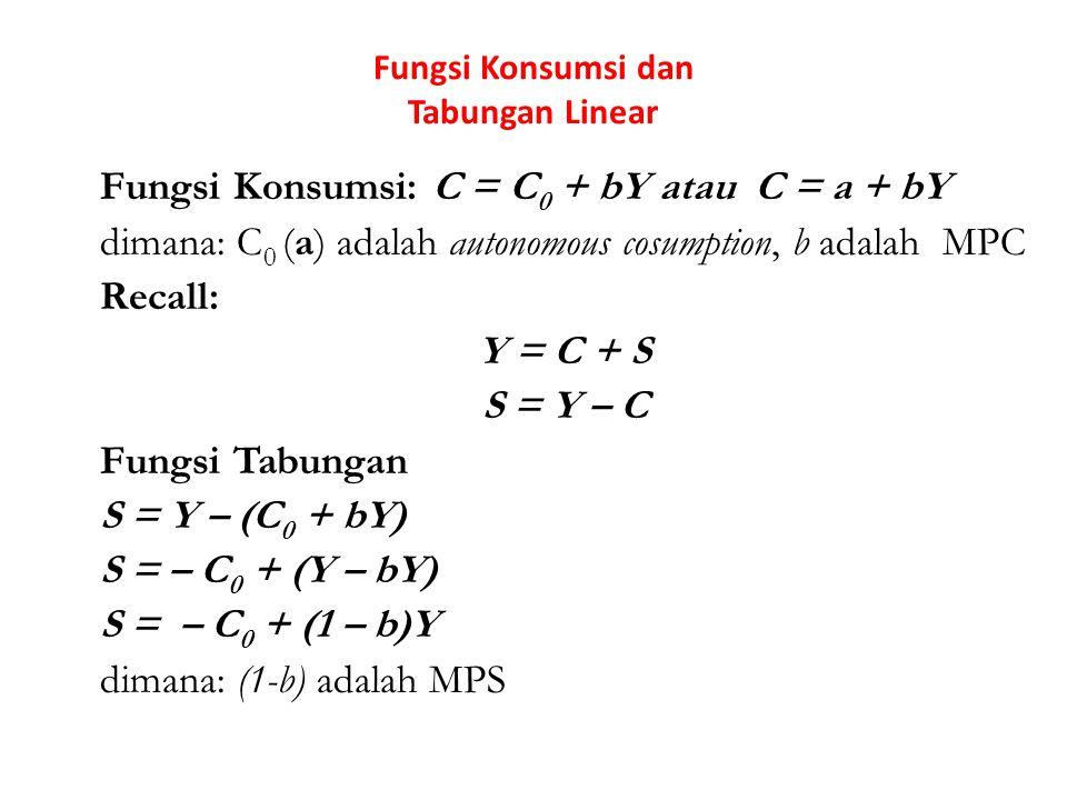 Fungsi Konsumsi dan Tabungan Linear Fungsi Konsumsi: C = C 0 + bY atau C = a + bY dimana: C 0 (a) adalah autonomous cosumption, b adalah MPC Recall: Y