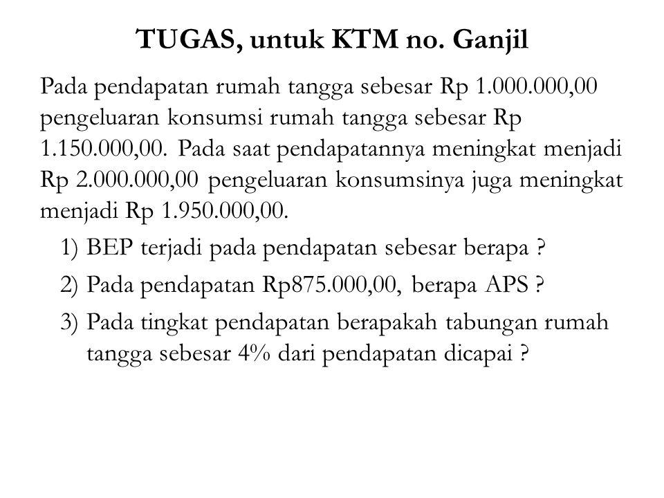 TUGAS, untuk KTM no. Ganjil Pada pendapatan rumah tangga sebesar Rp 1.000.000,00 pengeluaran konsumsi rumah tangga sebesar Rp 1.150.000,00. Pada saat