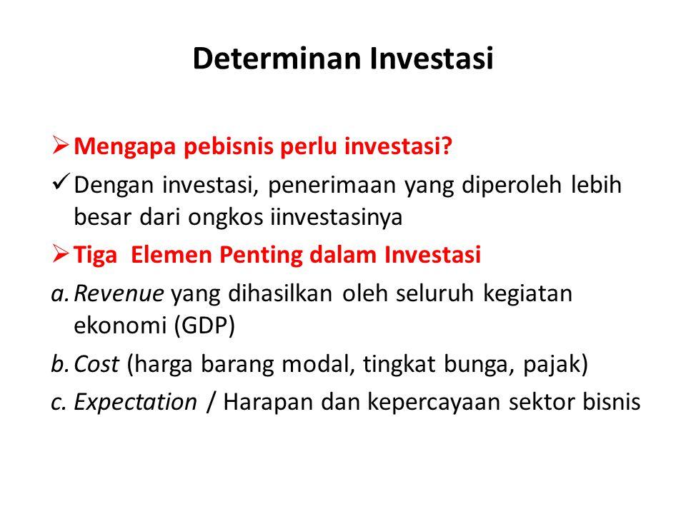Determinan Investasi  Mengapa pebisnis perlu investasi? Dengan investasi, penerimaan yang diperoleh lebih besar dari ongkos iinvestasinya  Tiga Elem