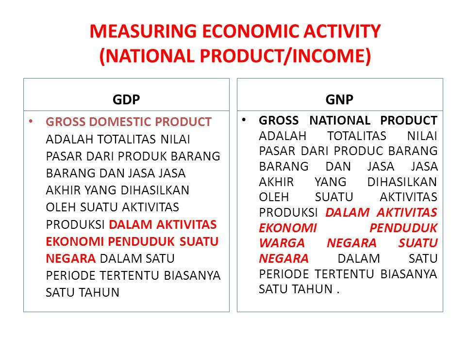 MEASURING ECONOMIC ACTIVITY (NATIONAL PRODUCT/INCOME) GDP GROSS DOMESTIC PRODUCT ADALAH TOTALITAS NILAI PASAR DARI PRODUK BARANG BARANG DAN JASA JASA
