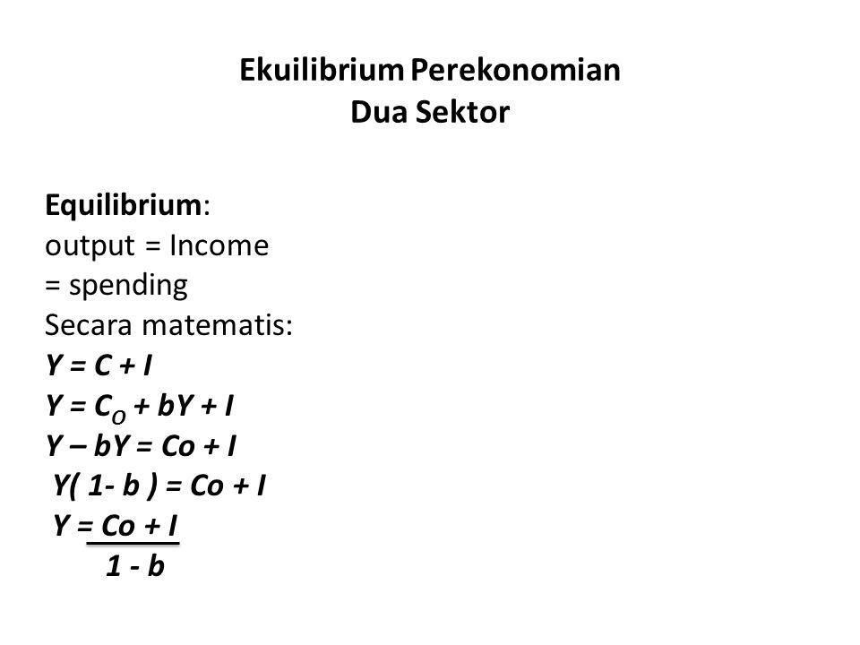 Ekuilibrium Perekonomian Dua Sektor Equilibrium: output = Income = spending Secara matematis: Y = C + I Y = C O + bY + I Y – bY = Co + I Y( 1- b ) = C