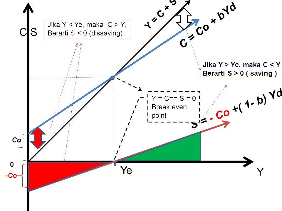C = Co + bYd S = - Co +( 1- b) Yd C,S Co -Co 0 Y Ye Y Y = C== S = 0 Break even point Jika Y Y, Berarti S < 0 (dissaving) Y = C + S Jika Y > Ye, maka C