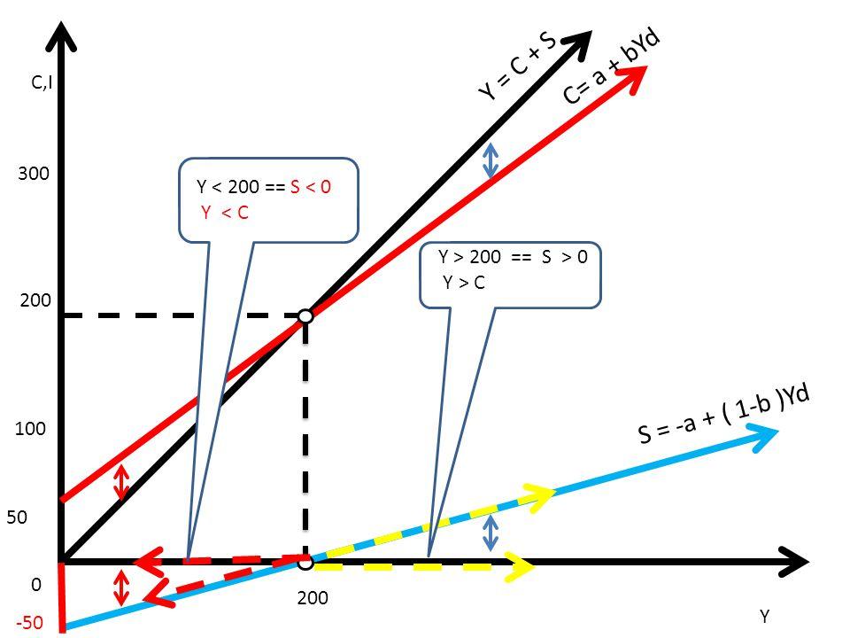 C,I 0 Y C= a + bYd S = -a + ( 1-b )Yd Y = C + S 50 100 200 300 200 -50 C Y < 200 == S < 0 Y < C C Y > 200 == S > 0 Y > C