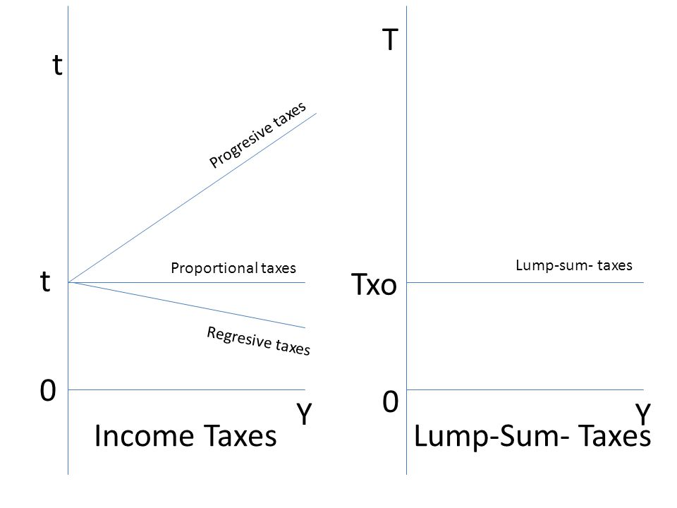 t 0 t Income Taxes Y Y 0 T Lump-Sum- Taxes Txo Progresive taxes Regresive taxes Proportional taxes Lump-sum- taxes