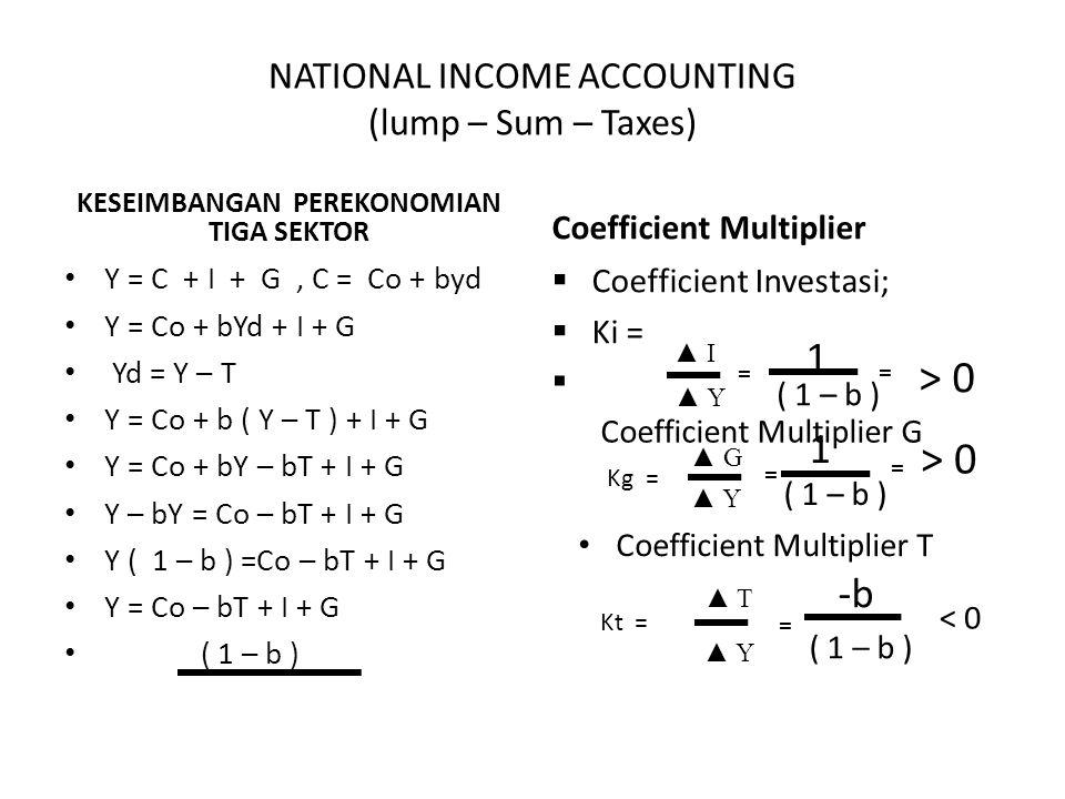 NATIONAL INCOME ACCOUNTING (lump – Sum – Taxes) KESEIMBANGAN PEREKONOMIAN TIGA SEKTOR Y = C + I + G, C = Co + byd Y = Co + bYd + I + G Yd = Y – T Y =