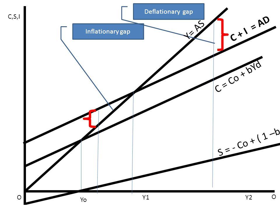Inflationary gap Deflationary gap C + I = AD Y= AS C = Co + bYd S = - Co + ( 1 –b )Yd C,S,I OY1Y2 O Yo