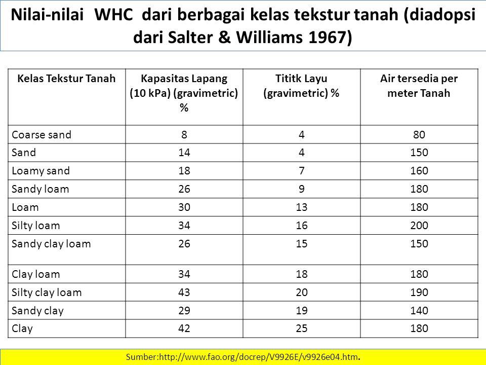 Nilai-nilai WHC dari berbagai kelas tekstur tanah (diadopsi dari Salter & Williams 1967) Kelas Tekstur TanahKapasitas Lapang (10 kPa) (gravimetric) %