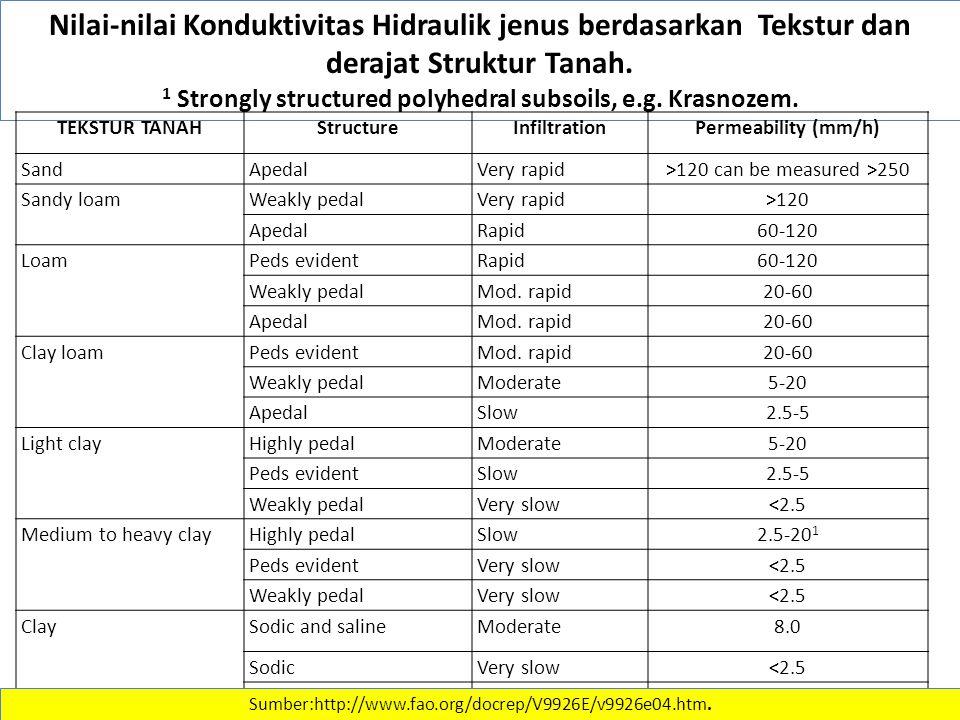 Nilai-nilai Konduktivitas Hidraulik jenus berdasarkan Tekstur dan derajat Struktur Tanah.