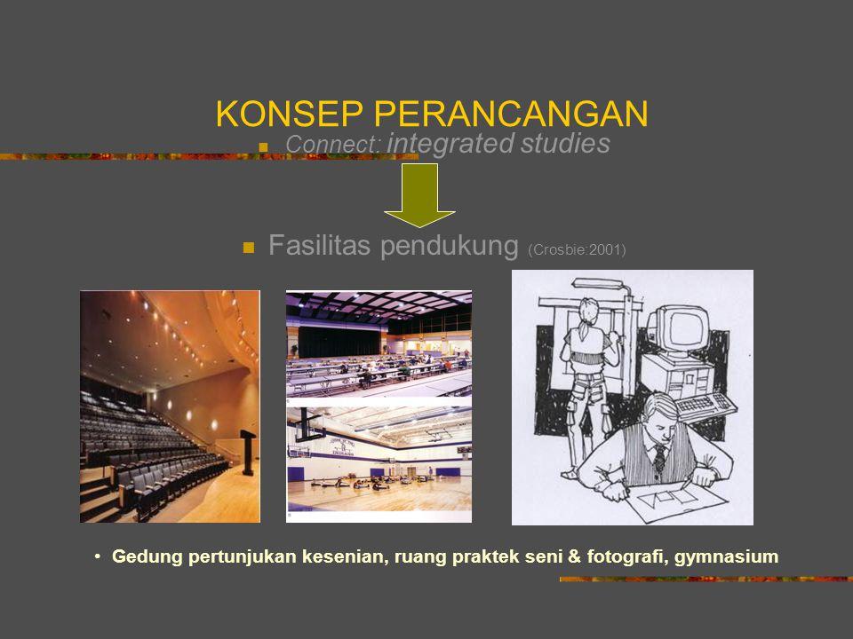KONSEP PERANCANGAN Connect: integrated studies Fasilitas pendukung (Crosbie:2001) Gedung pertunjukan kesenian, ruang praktek seni & fotografi, gymnasi