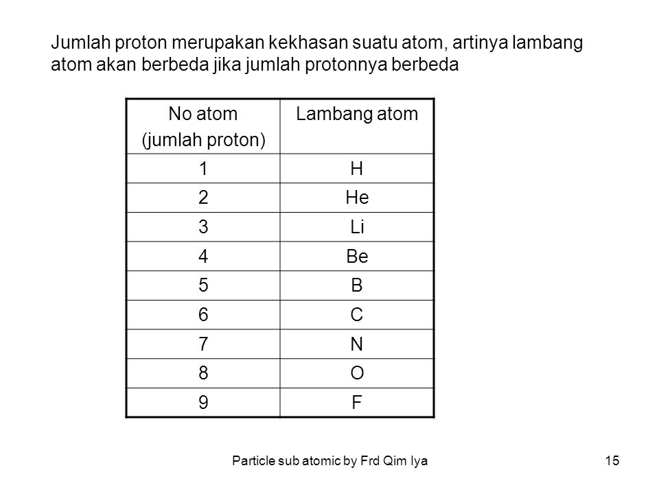 Particle sub atomic by Frd Qim Iya15 Jumlah proton merupakan kekhasan suatu atom, artinya lambang atom akan berbeda jika jumlah protonnya berbeda No a