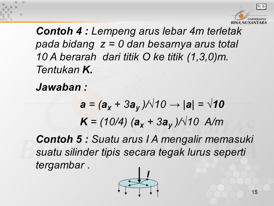 15 Contoh 4 : Lempeng arus lebar 4m terletak pada bidang z = 0 dan besarnya arus total 10 A berarah dari titik O ke titik (1,3,0)m.