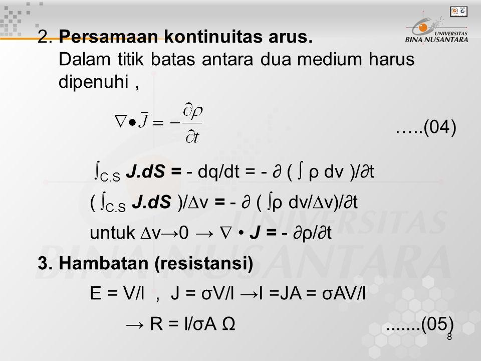 19 Komponen tangensial kuat medan : D t = E t = 0 Komponen normal kuat medan : D n = ρ S dan E n = ρ S / ε 4.