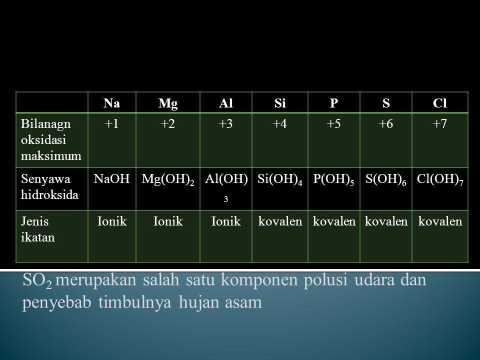 SO 2 merupakan salah satu komponen polusi udara dan penyebab timbulnya hujan asam NaMgAlSiPSCl Bilanagn oksidasi maksimum +1+2+3+4+5+6+7 Senyawa hidro