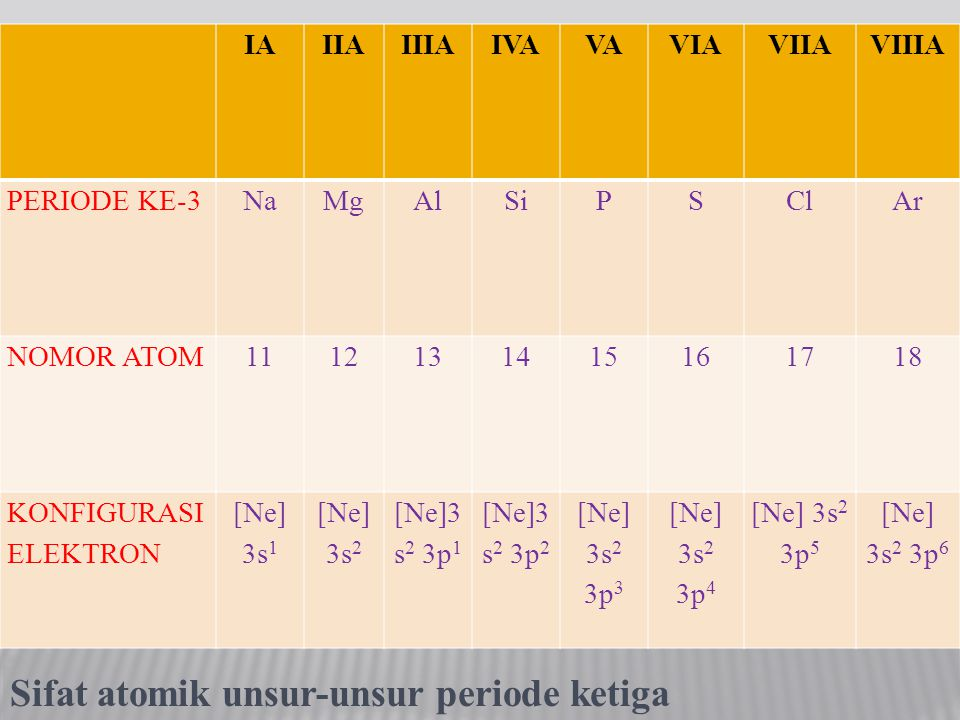 Sifat atomik unsur-unsur periode ketiga IAIIAIIIAIVAVAVIAVIIAVIIIA PERIODE KE-3NaMgAlSiPSClAr NOMOR ATOM1112131415161718 KONFIGURASI ELEKTRON [Ne] 3s