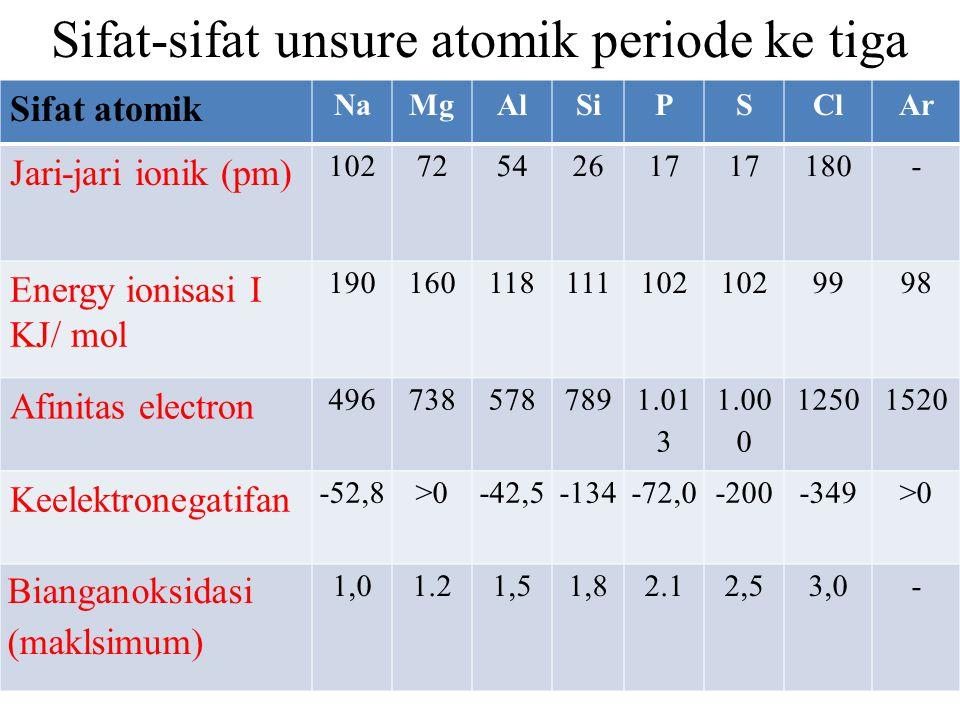 Sifat-sifat unsure atomik periode ke tiga Sifat atomik NaMgAlSiPSClAr Jari-jari ionik (pm) 10272542617 180- Energy ionisasi I KJ/ mol 190160118111102