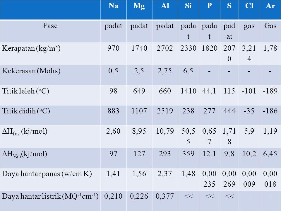 NaMgAlSiPSClAr Fasepadat gasGas Kerapatan (kg/m 3 )9701740270223301820 207 0 3,21 4 1,78 Kekerasan (Mohs)0,52,52,756,5---- Titik leleh ( o C)986496601