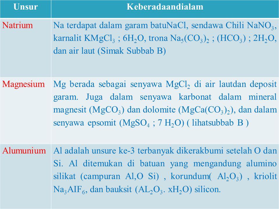 UnsurKeberadaandialam Natrium Na terdapat dalam garam batuNaCl, sendawa Chili NaNO 3, karnalit KMgCl 3 ; 6H 2 O, trona Na 5 (CO 3 ) 2 ; (HCO 3 ) ; 2H