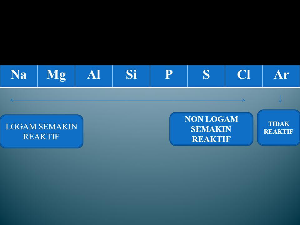 Sifat- sifat unsur periode ketiga Logam 1.Natrium (Na) = putihmetalik 2.Magnesium (Mg) = putihmetalik 3.Alumunium (Al) = metalik Semi- logam / metalloid 1.Silicon (Si) = abu-abugelap, sedikitkebiruan Non- logam1.Fosfor (P) = tidakberwarna / merah / putihmetalik 2.Belerang (S) = kuningpucat 3.Klorin (Cl) = kuningkehijauan 4.Agon (Ar) = tidakberwarna