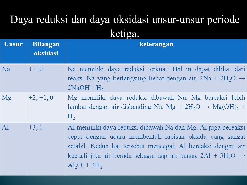 Daya reduksi dan daya oksidasi unsur-unsur periode ketiga. Unsur Bilangan oksidasi keterangan Na+1, 0 Na memiliki daya reduksi terkuat. Hal in dapat d