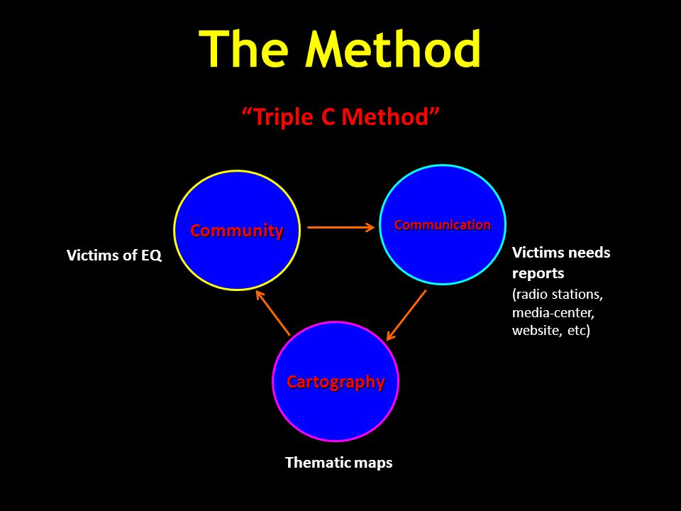 "The Method ""Triple C Method"" Community Communication Cartography Victims of EQ Victims needs reports (radio stations, media-center, website, etc) Them"