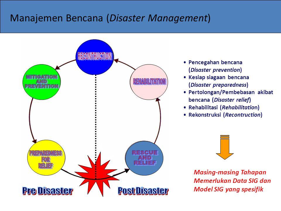 Sebelum BencanaSesudah Bencana Identifikasi resiko Mitigasi/Peringat an Bencana Perpindahan resiko Kesiap siagaanRespons darurat Rehabilitasi dan Rekonstruksi Pemetaan Bahaya Bencana Pekerjaan fisikal/struktural mitigasi Asuransi/tidak asuransi Sistem Peringatan Dini.