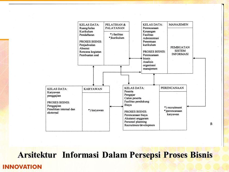 Arsitektur Informasi Dalam Persepsi Proses Bisnis