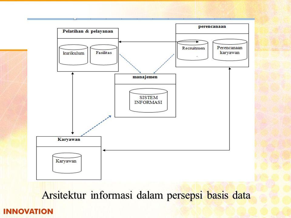 Arsitektur informasi dalam persepsi basis data