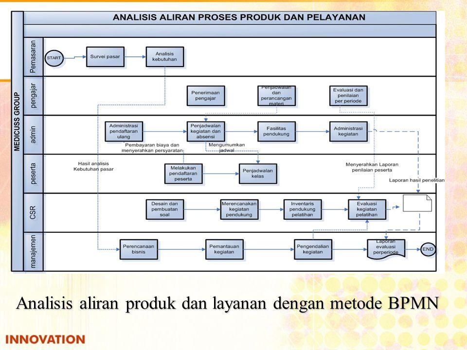 Analisis aliran produk dan layanan dengan metode BPMN