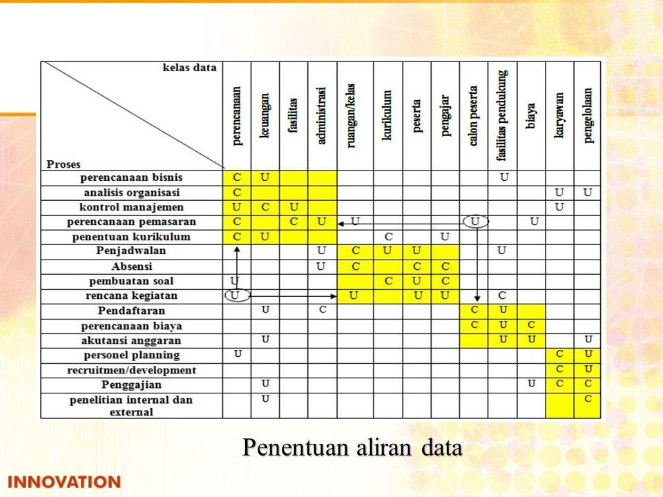 Penentuan aliran data