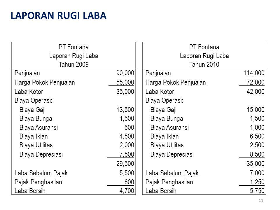 11 LAPORAN RUGI LABA PT Fontana Laporan Rugi Laba Tahun 2009Tahun 2010 Penjualan 90,000 Penjualan 114,000 Harga Pokok Penjualan 55,000 Harga Pokok Pen
