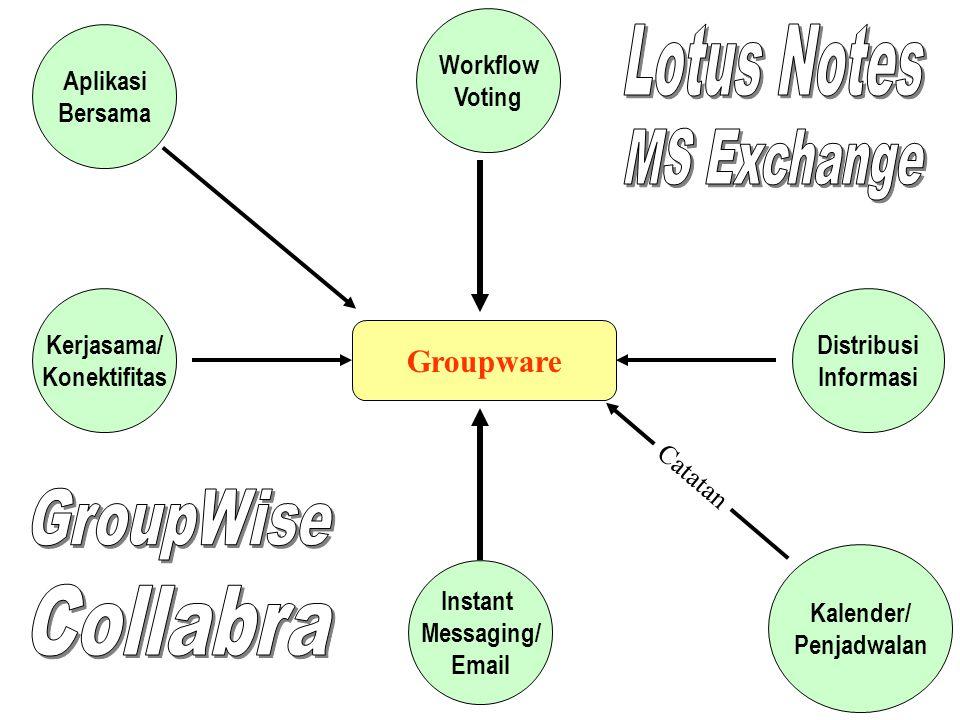 Groupware Kerjasama/ Konektifitas Distribusi Informasi Aplikasi Bersama Workflow Voting Instant Messaging/ Email Kalender/ Penjadwalan Catatan
