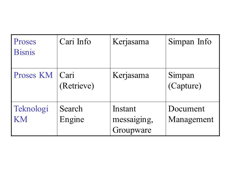 Cari InfoKerjasamaSimpan Info Proses KMCari (Retrieve) KerjasamaSimpan (Capture) Teknologi KM Search Engine Instant messaiging, Groupware Document Management