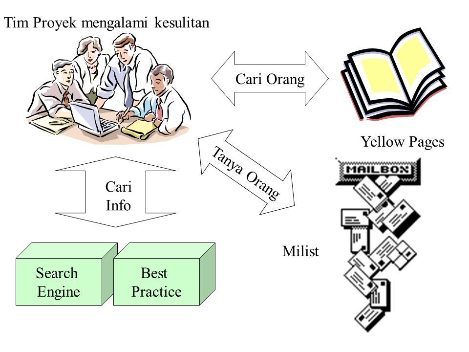 Tim Proyek mengalami kesulitan Cari Info Search Engine Best Practice Cari Orang Yellow Pages Tanya Orang Milist