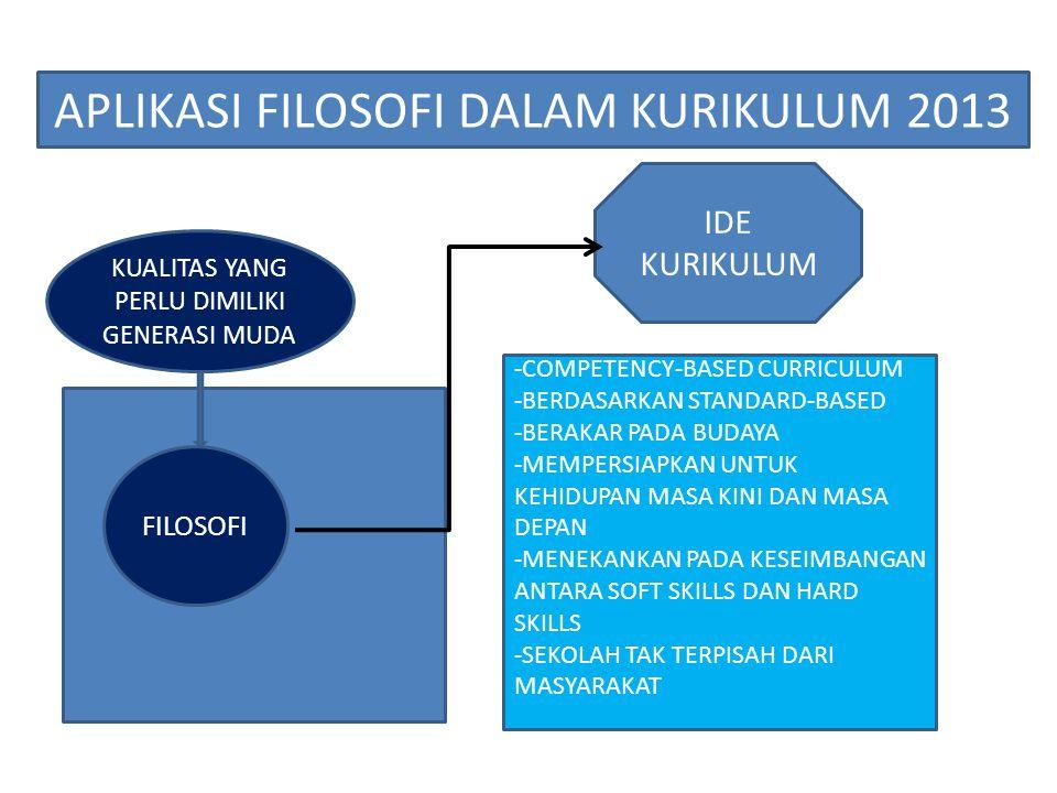 FILOSOFI APLIKASI FILOSOFI DALAM KURIKULUM 2013 KUALITAS YANG PERLU DIMILIKI GENERASI MUDA IDE KURIKULUM -COMPETENCY-BASED CURRICULUM -BERDASARKAN STA